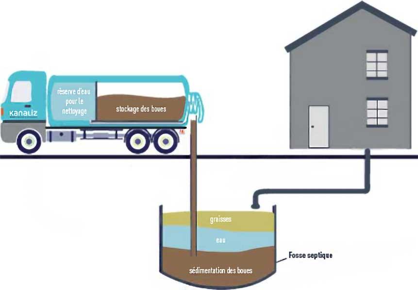 les etapes d'entretien fosse septique
